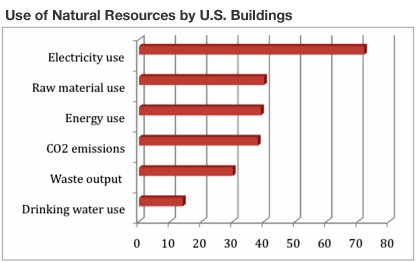 Use of Natural Resources By U.S. Buildings